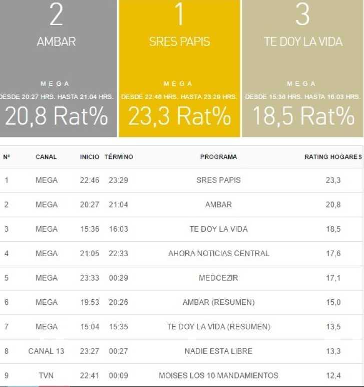 rating tv 28 septiembre