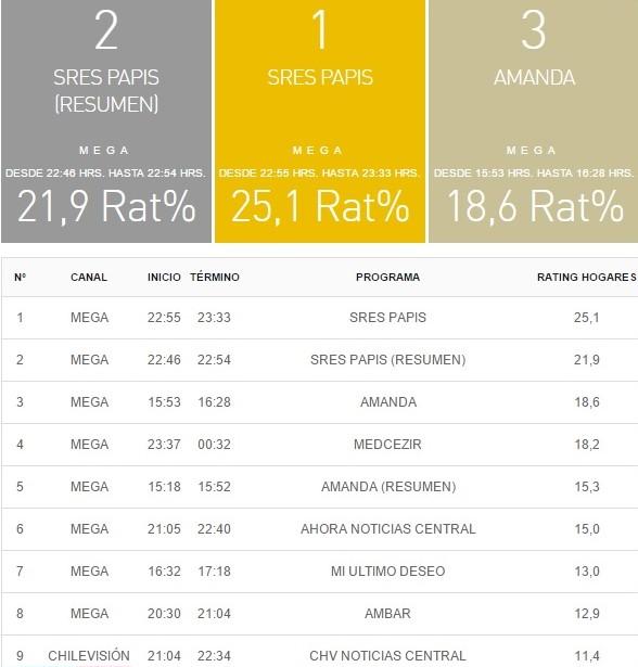 rating 10 enero
