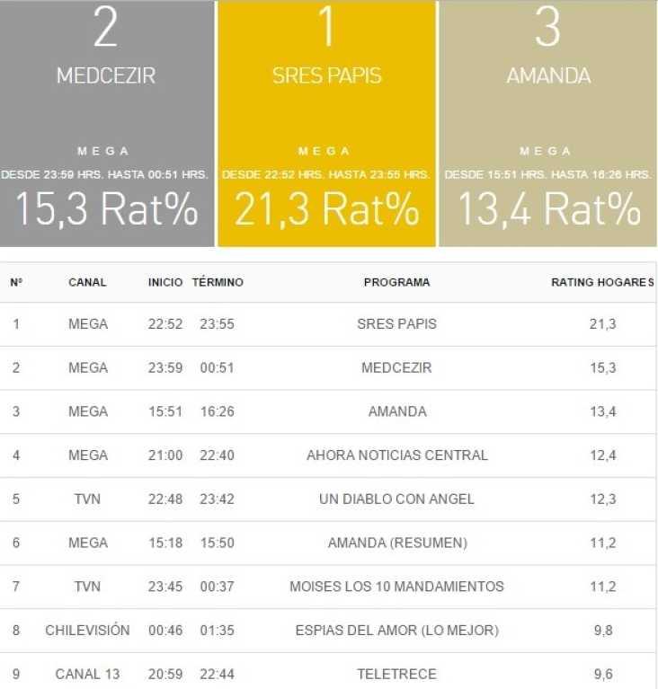 rating tv 2 enero