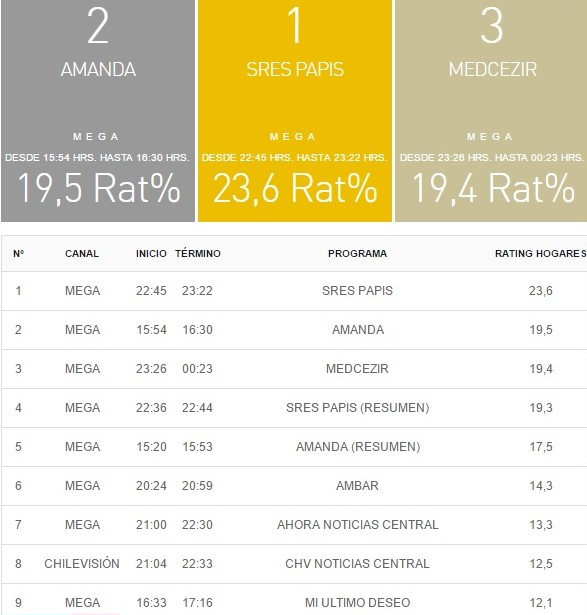 rating tv 5 enero