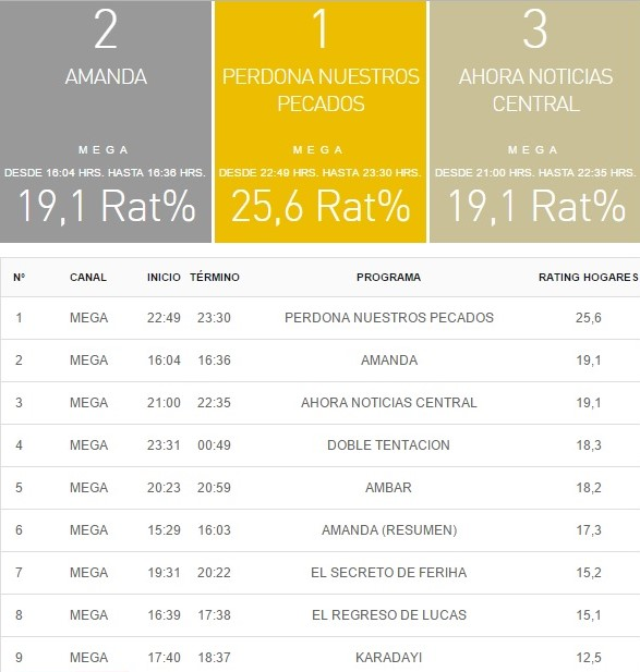 rating 15 marzo