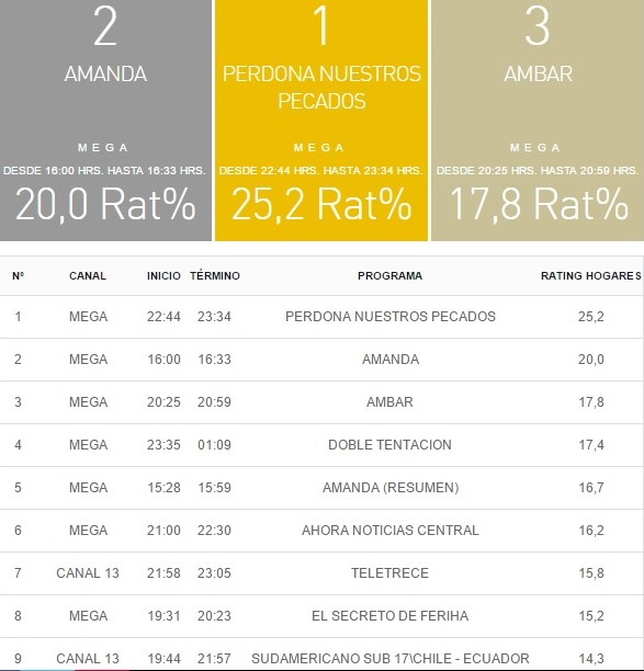 rating 16 marzo