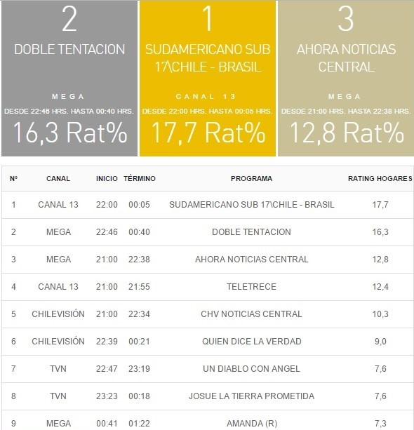 rating tv 19 marzo