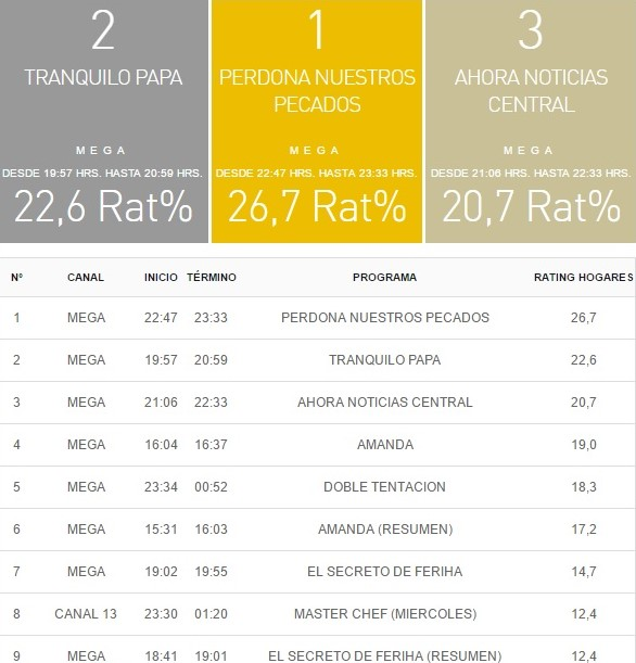 rating 12 abril