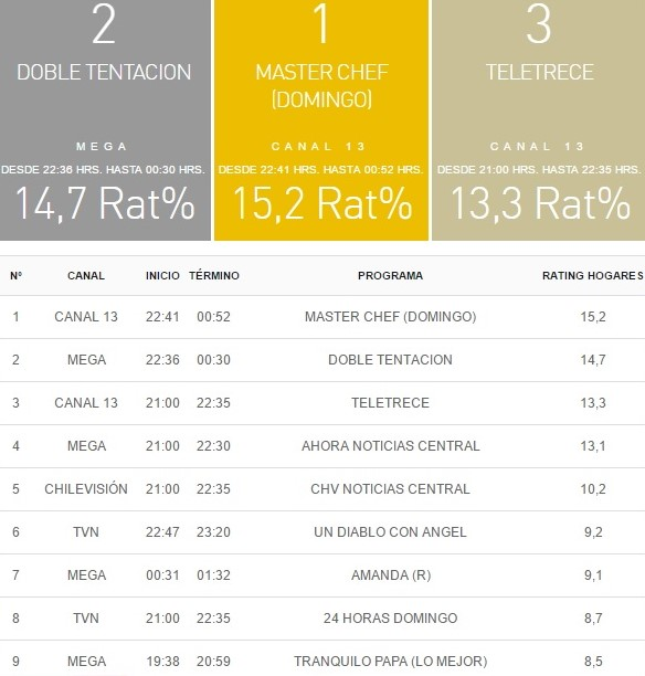 rating 16 abril