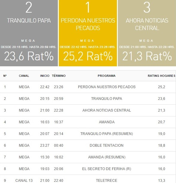 rating 17 abril