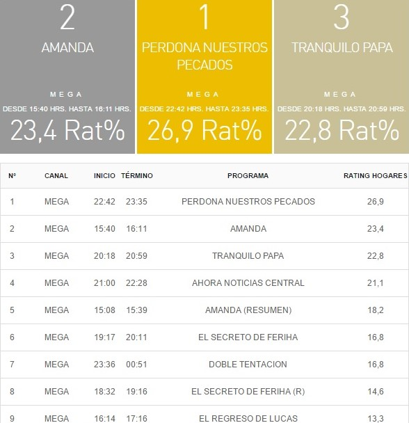 rating tv 19 abril