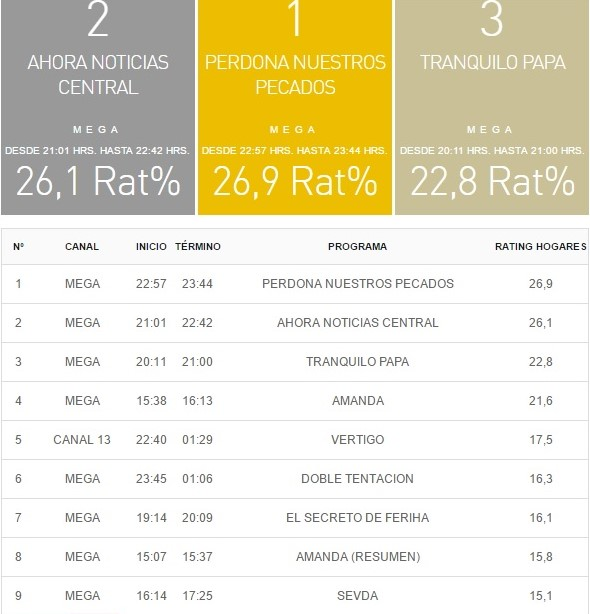 rating tv 20 abril