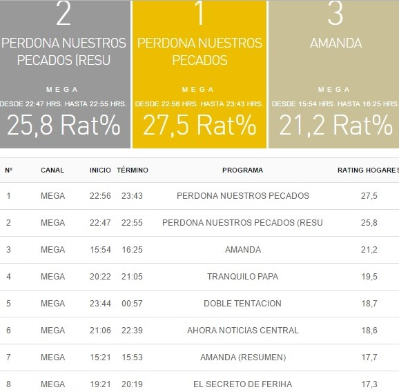 rating 17 mayo