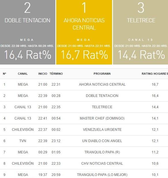 rating tv 07 mayo