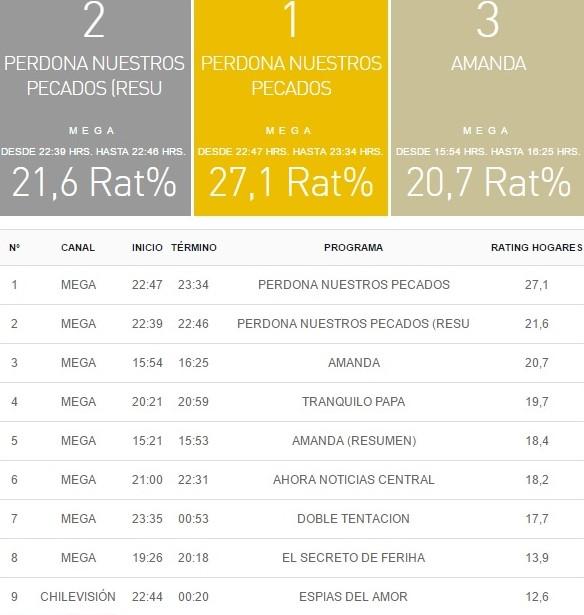rating tv 09 mayo