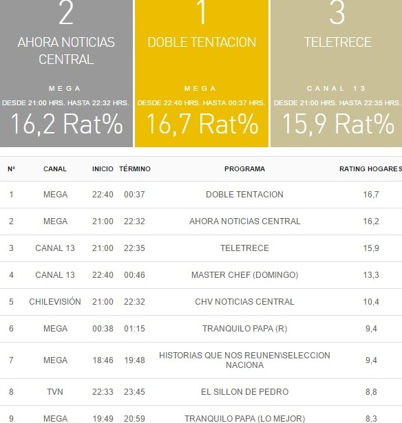 rating tv 14 mayo