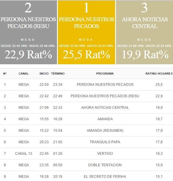 rating tv 18 mayo